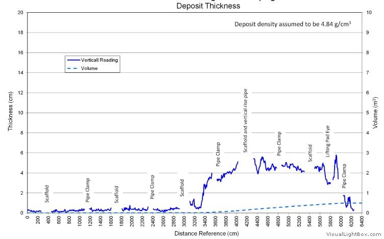 pipe_deposits